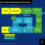 Free project management templates diagram
