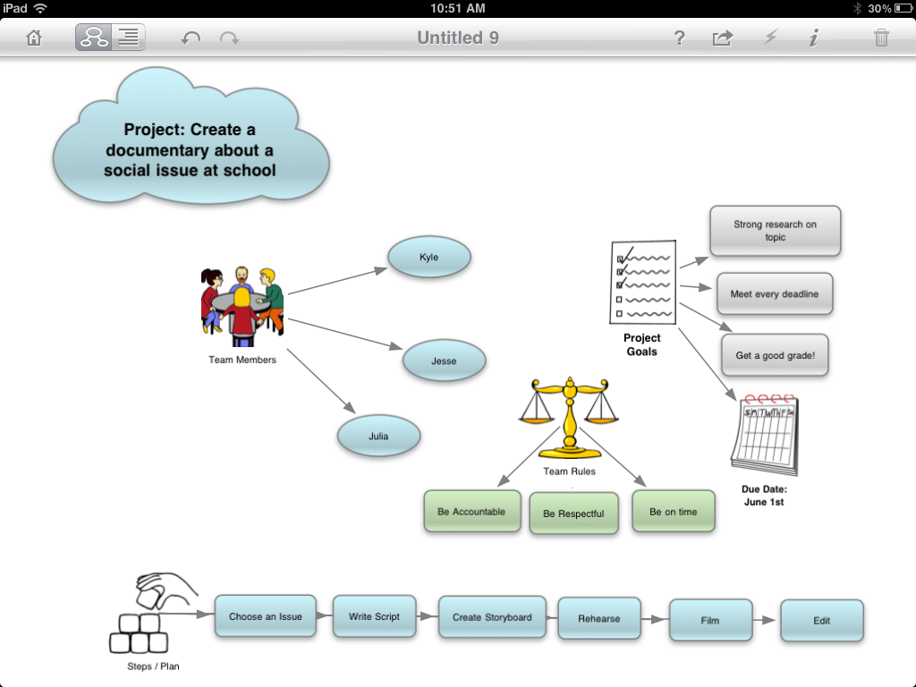 Group Project Planning Use Inspiration Maps