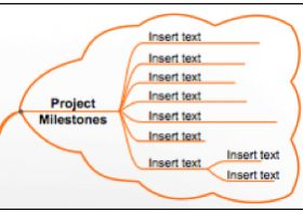 Mind Map for Project Planning and Milestones