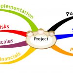 Mind Map outlining a basic project plan
