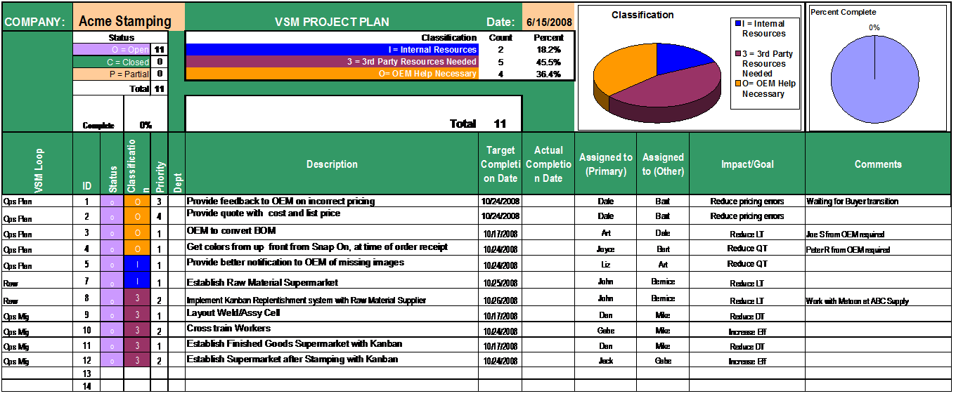 Sample Completed Project Plan
