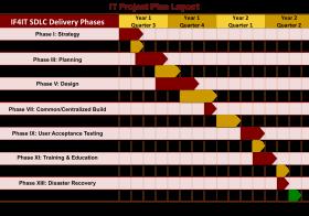 SDLC Based IT Project Plan Layout