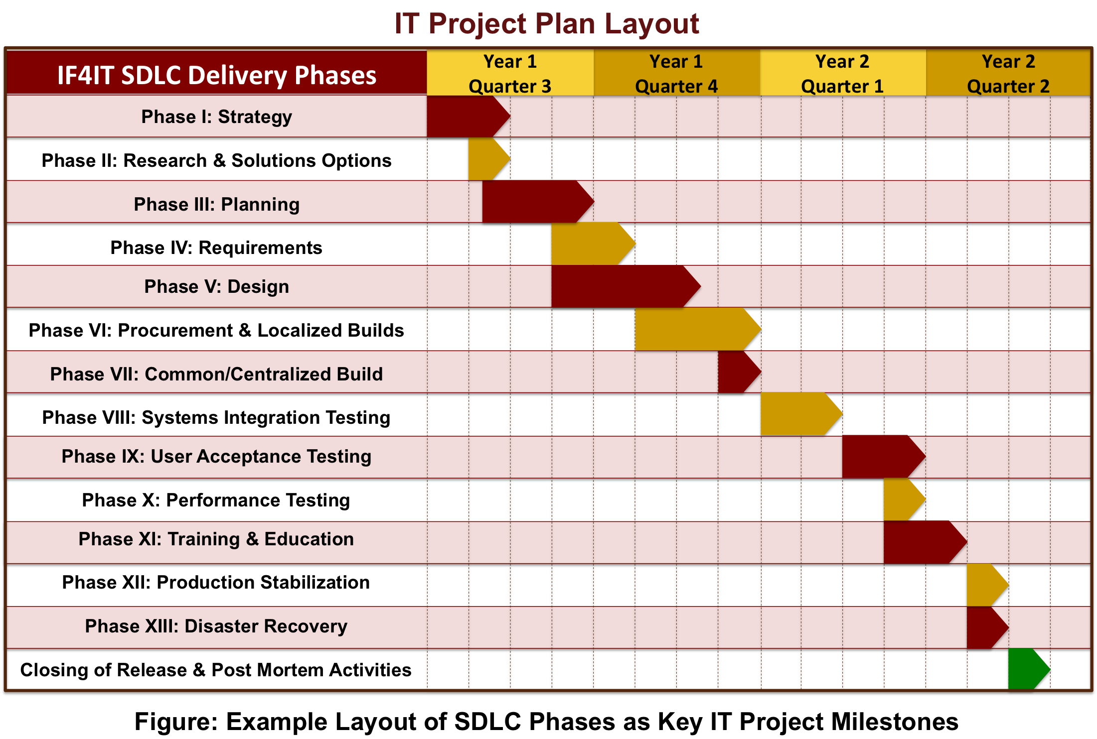 sdlc based it project plan layout